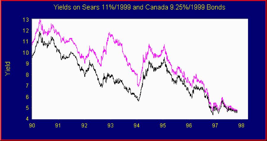 Bond Spread graph 1