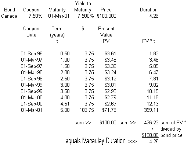 macaulay duration calcuation