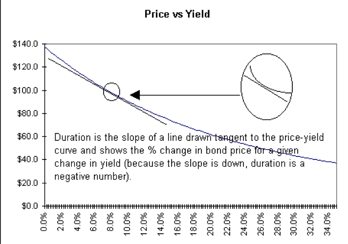 modified duration price vs yield
