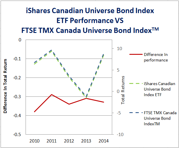 Bond Index graph 2